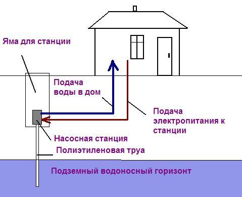 Как провести воду со скважины в дом своими руками видео